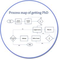 Process Map in circle