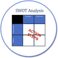 SWOT in Circle